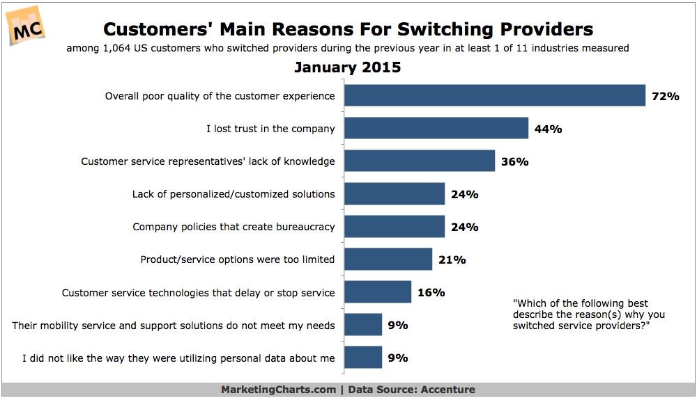 Customers' Main Reasons for Switching Insurance Providers