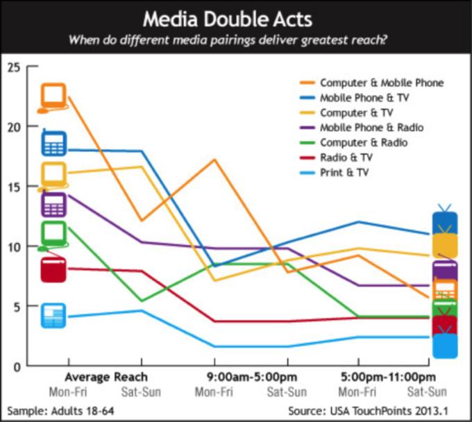 Multi-Channel Marketing Graph